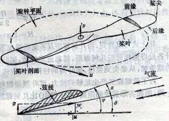 飞机机翼的上表面是流畅的曲面