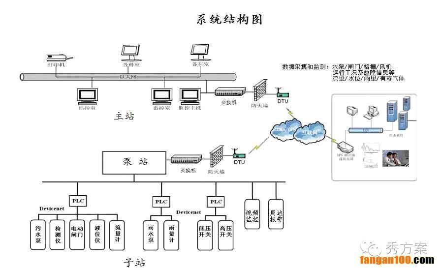 智慧水利:水库(湖泊)监测系统建设方案(图文)