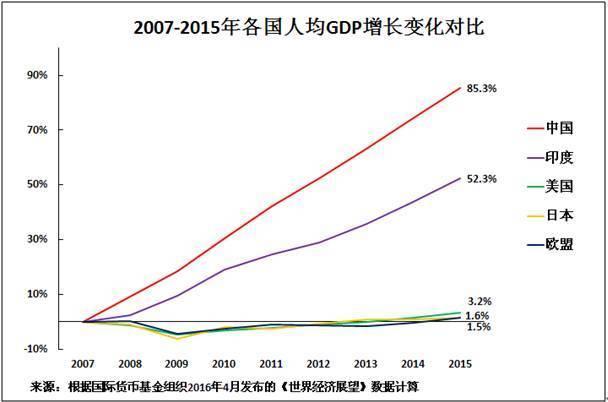 世界各国gdp排名_历年世界人均gdp