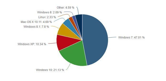 Windows 10免费升级1年的成绩:全球桌面系统占比为21.13%的照片 - 2