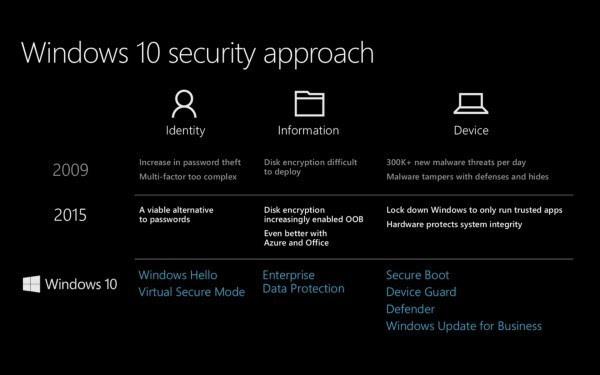 安全第一:大多数企业已经准备接受Windows 10的照片