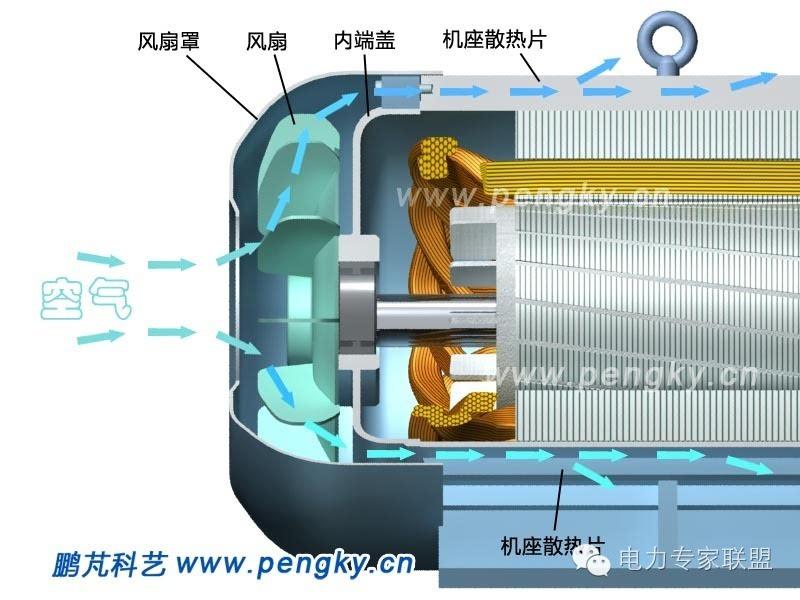 图10是笼型转子异步电动机外观图.