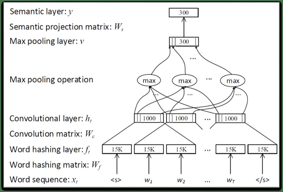 同时,提出了能更好理解问题上下文的双向lstm模型.