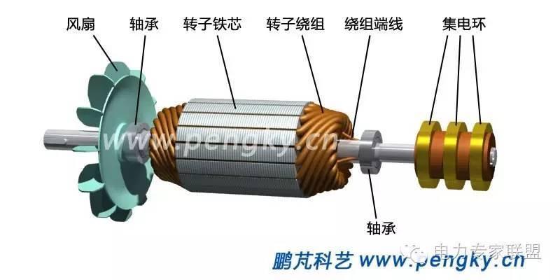 转子绕线式三相异步电动机转子串电阻调速接线_绕线式电机的调速_绕线式电机串电阻调速