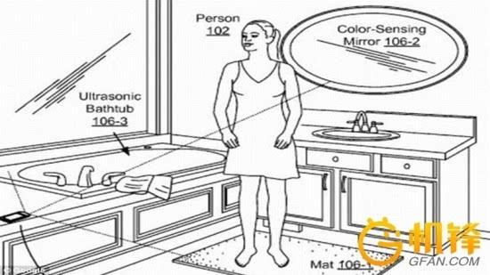 Google最新公布的专利可以探明人体生理系统的功能状态及趋势,因此它可以在疾病形成之前对人发出警示。使人们在日常生活中随时关注自身的健康情况。 关于未来浴室,将会配备一系列传感器和摄像头应用于电压力传感地毯、色彩传感镜子以及超声波浴缸等仪器。如:电压力传感地毯可以感知人体血液的脉搏波速度;压感马桶座圈不仅可测量血压,还能分析人体排泄状况 ;浴室中的色彩传感镜可通过特定波形感知皮肤的颜色,记录肢体或体内器官的形状以及颜色的变化;超声波浴缸能够产生高频声波并收集声波反射,以此探查人体内血液流动及组织运动