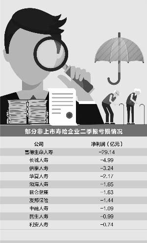 对于业绩预减的原因,3家上市险企均表示受投资收益下降以及传统险