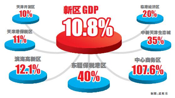 2019 滨海新区 gdp_天津滨海新区
