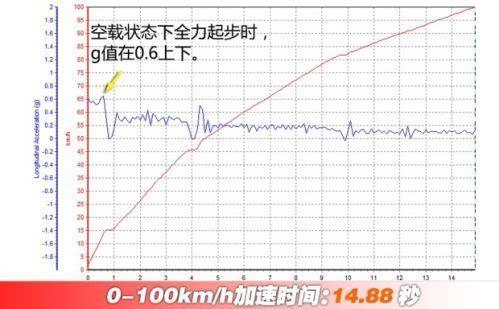 内饰抢眼/加速成绩一般 测力帆乐途1.5l