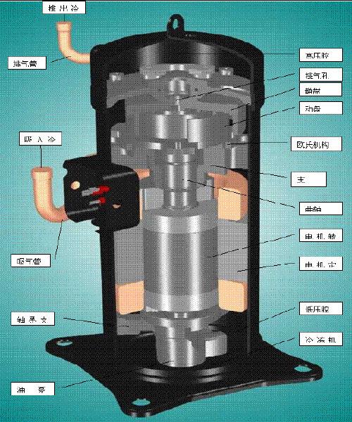 浅析:精密空调压缩机常见问题!