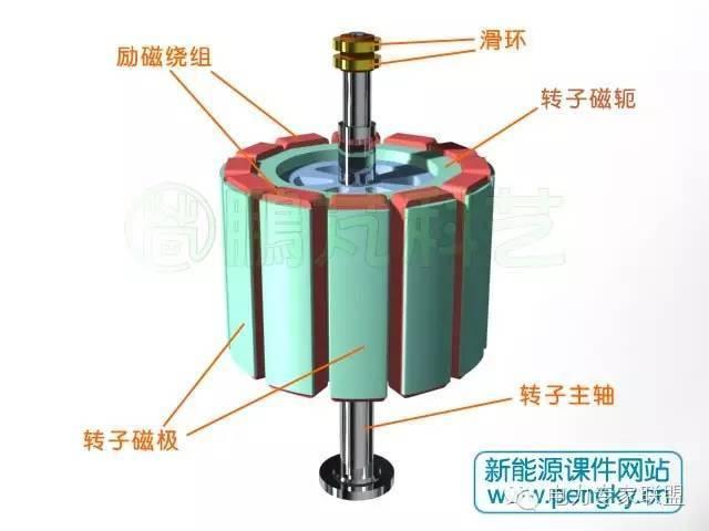 电动发电机的转子采用凸极式结构