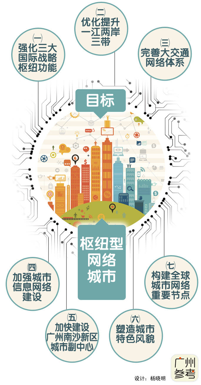 广州城市发展新思维:建设枢纽型网络城市