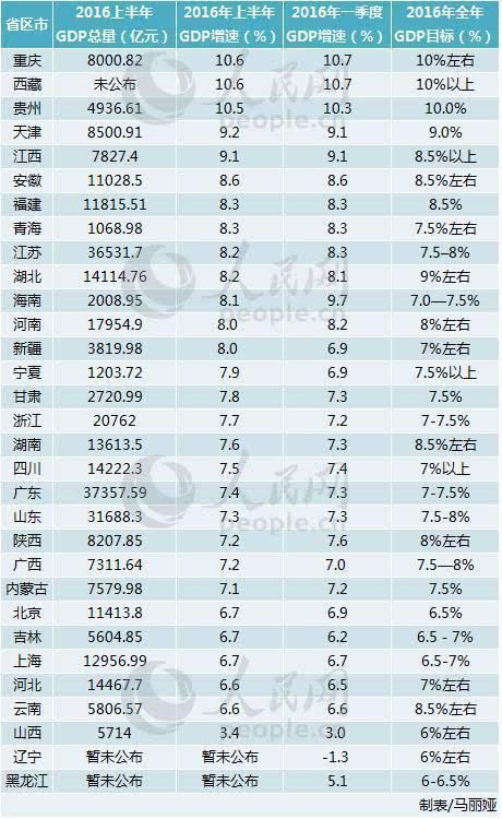 2016中国各省GDP出炉,粤、苏、鲁连续33年前三 2016-01-28 - 启我东疆 - 数字世界