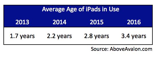 大苹果iPad最黑暗的日子已经一去不复返的照片 - 5
