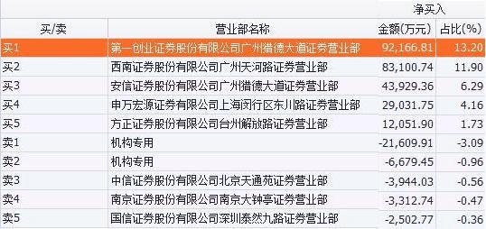 (盘后龙虎榜数据显示,万科a买入金额最大的前三个席位均位于恒大集团