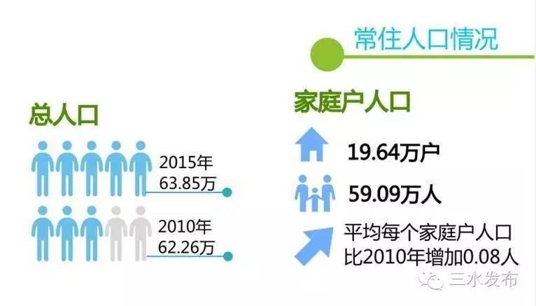 三区人口普查_如何用遥感影像及在线房租数据测度贫困空间 丨城市数据派荐读