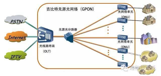 光线路终端(OLT)   光线路终端(OLT)是无源光网络(PON)技术的重要的局端设备,可以通过网线与前端(汇聚层)交换机连接,实现光电转换。它使用单根光纤与用户端的分光器互连,向光网络单元(ONU)以广播方式发送以太网数据,实现对用户端设备光网络单元(ONU)的控制、管理和测距。与光网络单元(ONU)设备一样,光线路终端(OLT)也是一种光电一体设备。
