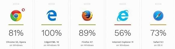 Edge浏览器周年更新版实测:完爆Chrome的照片 - 2