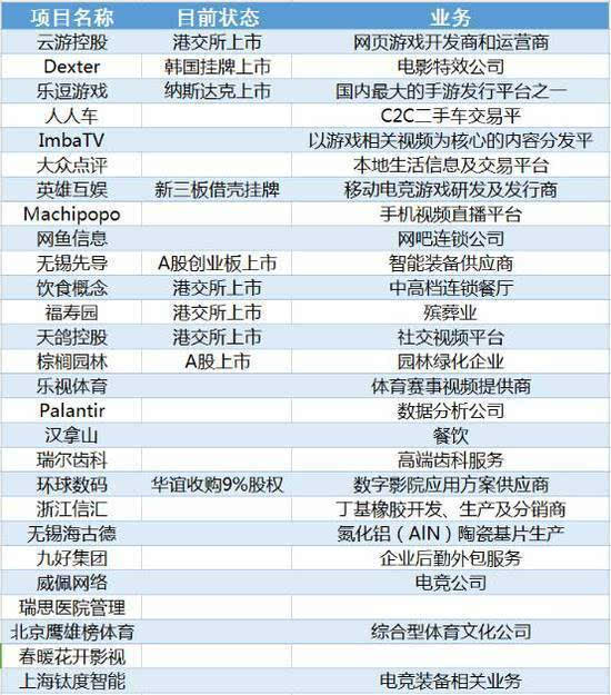 王思聪投资的餐厅上市 一天赚2.66亿的照片 - 2