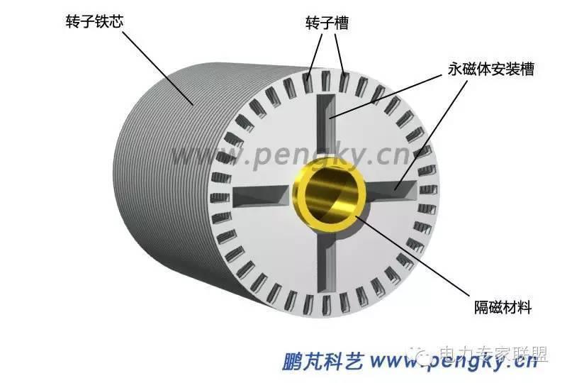 电机转子的转子是什么结构的答:转子硅钢片冲有闭口圆槽,叠压时上下片