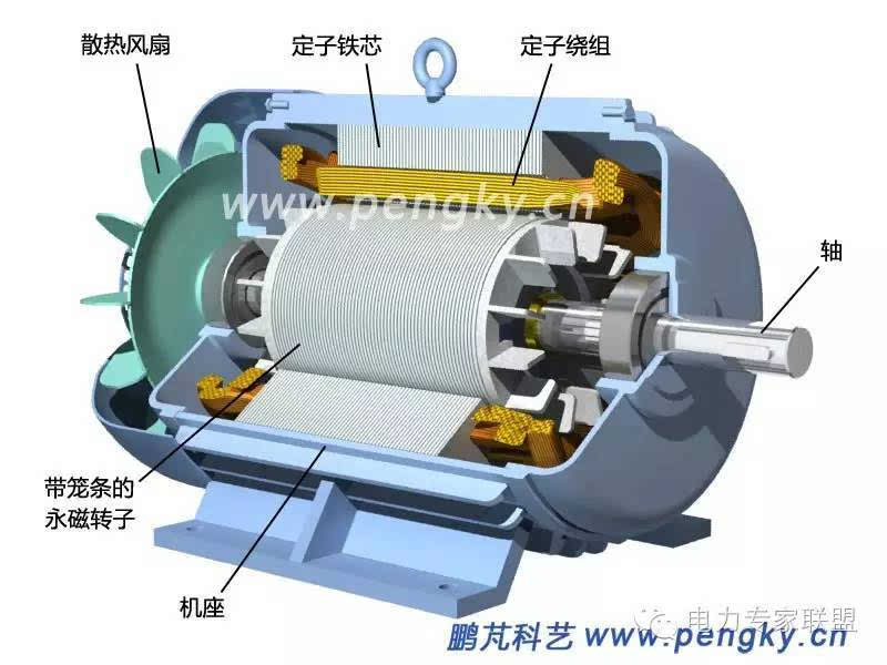 异步起动永磁同步电动机可以直接接通三相交流电源使用,方便又节能