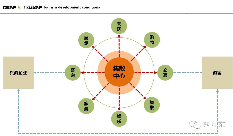 智慧旅游:旅游集散中心设计方案(ppt)