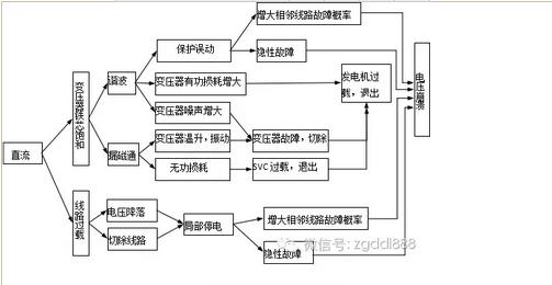 继电保护—变压器保护解析