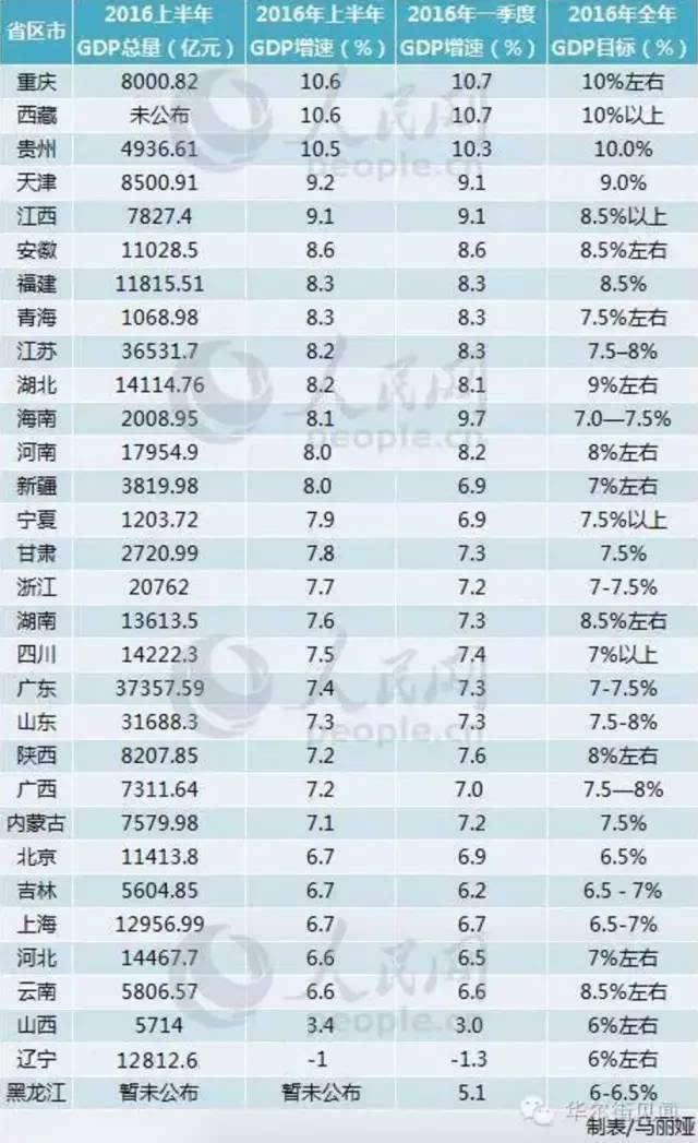 黑龙江gdp排名_黑龙江体育馆排名