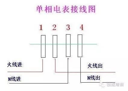 当电流互感器二次侧极性接反时,电能表测量的功率p=-uicosφ,电能表