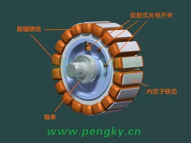 直流电动机发电为什么需要电源 其内部发的是交流电,为什么输出的是图片