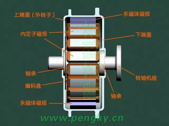 无刷直流电动机结构讲解