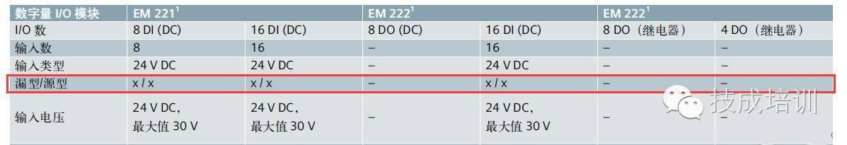 [精华]西门子plc与npn和pnp传感器的接线说明