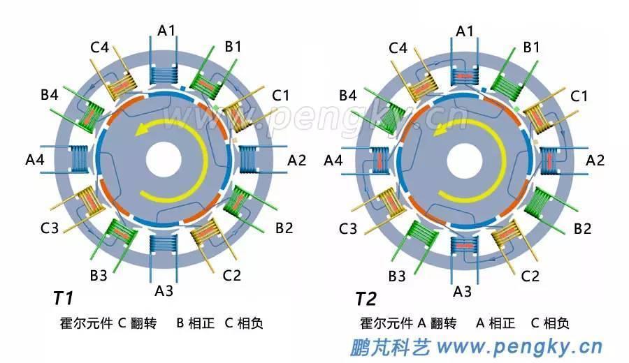 涨知识 | 12槽8极分数槽集中绕组永磁电机结构讲解