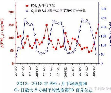 北京市大气污染治理现状