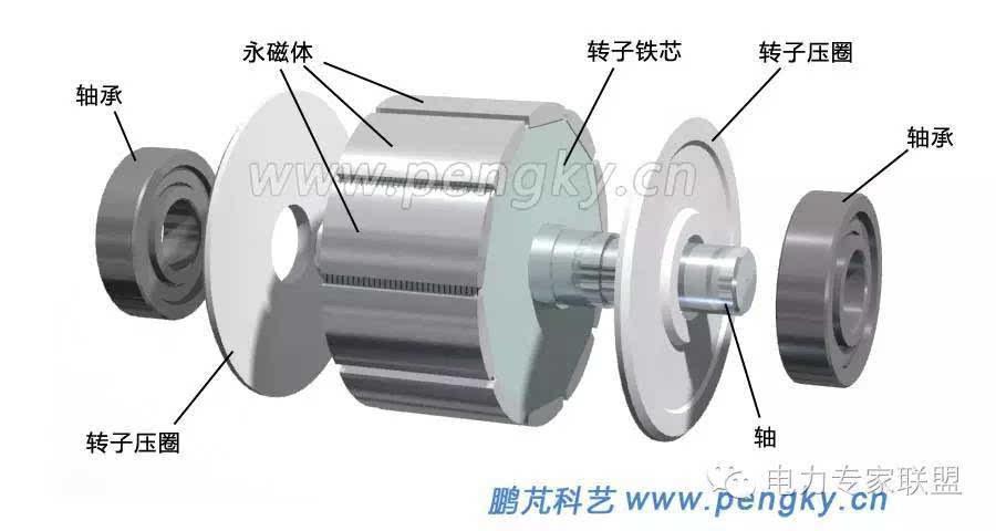 分数槽集中绕组永磁电机的基本结构都差不多,近些年在电动自行车与
