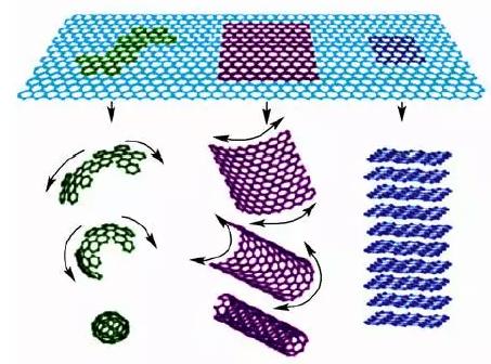 石墨烯作为基本结构单元构成富勒烯,碳纳米管和石墨等碳材料的示意图