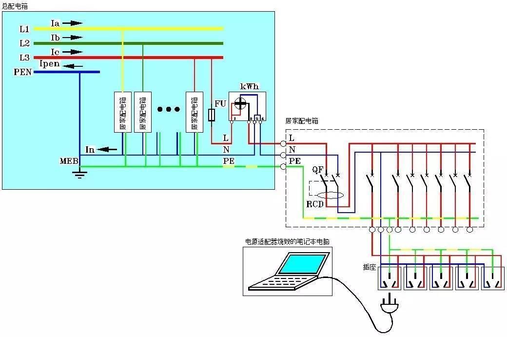 二级配电系统和配电柜,各种电缆的敷设,各个居民楼的电度表箱的安装和