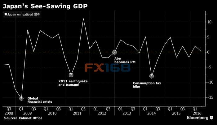 日本gdp不增加知乎_日本二季度GDP大幅回落