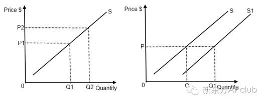 ap学科知识讲解—微观经济学之ppf与supply & demand