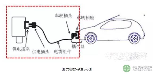 能将电缆连接到电源或电动汽车供电设备的器件,由供电插头和供电