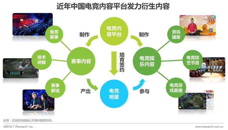 2016年中国电子竞技及游戏评测行业研究报告足球袜直播图片