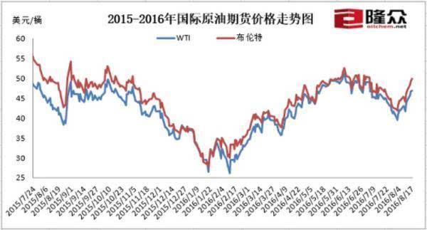 国内油价迎来下半年首次上调 后期或呈上行趋势