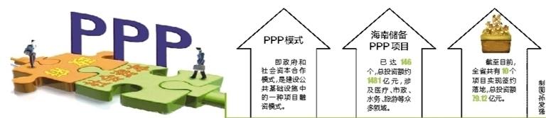 ppp投资基金海南项目