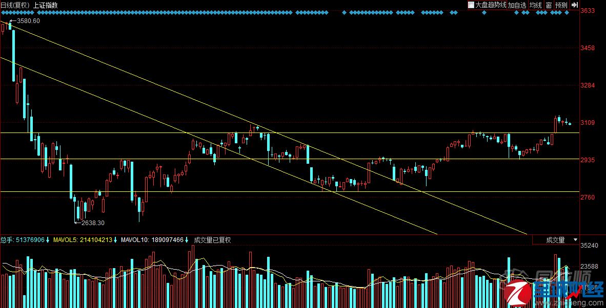 今日股市大盘走势 股指早盘窄幅震荡