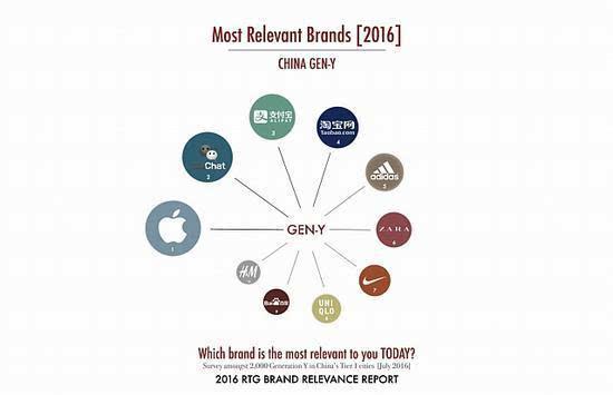 《福布斯》:中国80后钟爱的品牌是苹果 95后则青睐小米的照片 - 3