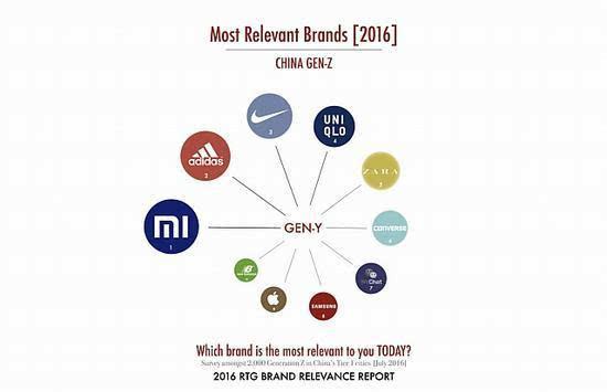 《福布斯》:中国80后钟爱的品牌是苹果 95后则青睐小米的照片 - 4