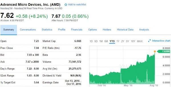 AMD Zen性能超英特尔:股价大涨8% 创4年半新高的照片