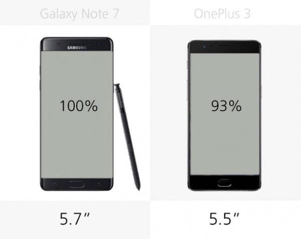 三星Galaxy Note 7和一加手机3规格参数对比的照片 - 6