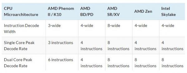 农企的翻身日常 AMD Zen 微架构初步解析的照片 - 2