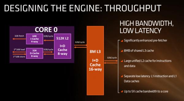 农企的翻身日常 AMD Zen 微架构初步解析的照片 - 3