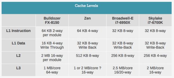 农企的翻身日常 AMD Zen 微架构初步解析的照片 - 4